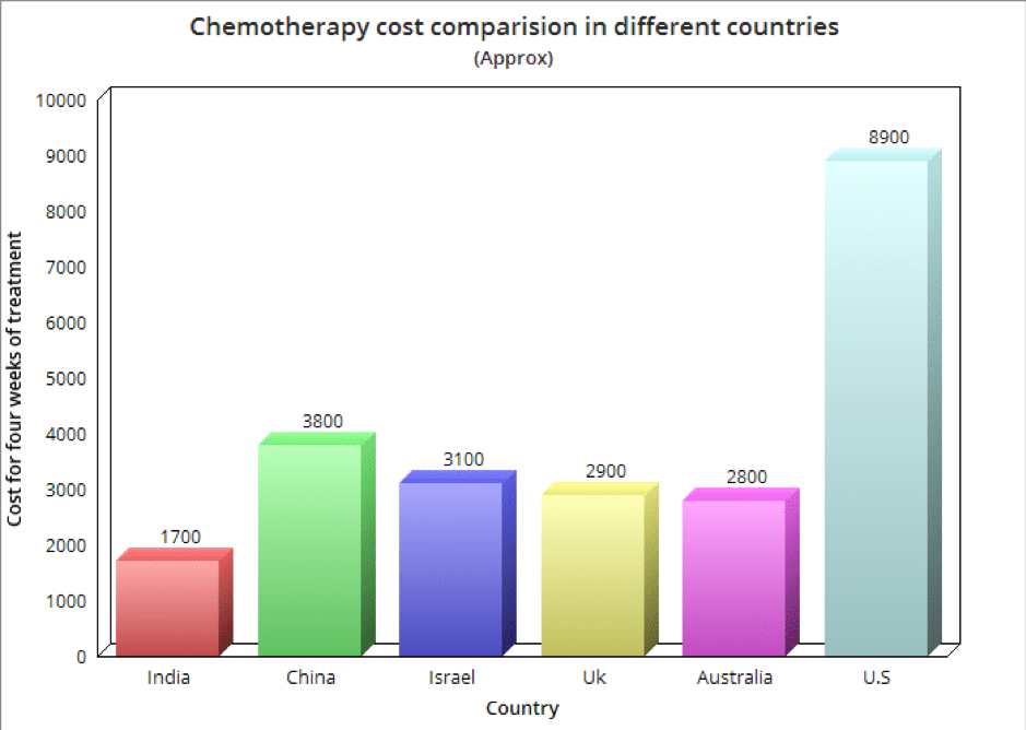 Cost Of Chemotherapy In India Is Much Cheaper Than Abroad Cancercuretoday